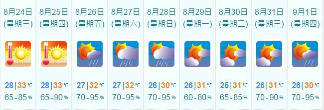 天文台未來9天天氣預測。天文台網頁截圖