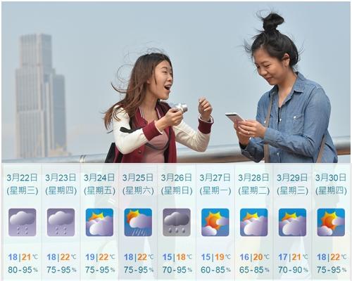 明日的溫度只介乎18至21度。