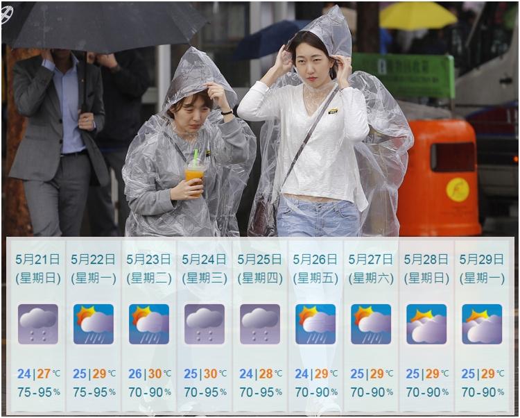 周三稍後局部地區有雷暴,隨後溫度略為下降,周四氣溫介乎24至28度。