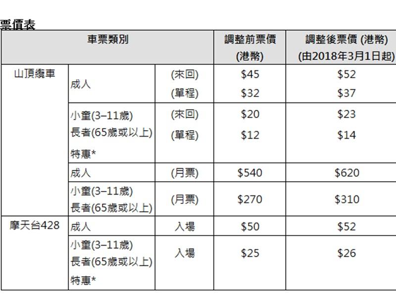 山頂纜車下月起加價,成人票加7元至52元。