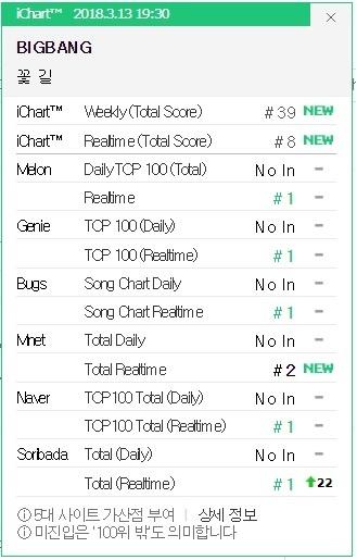 截至韓國時間7時半,《花路》已登5大音源榜首位。