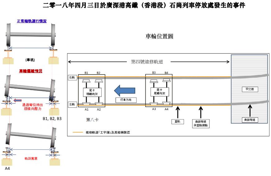 出問題的地方,是整個香港段唯一一個由「工字鐵」及其結構裝置承托的彎位路軌段。
