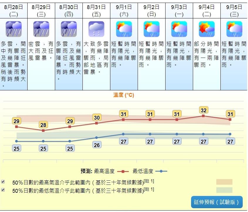 預測隨後一兩日有大驟雨及狂風雷暴。接近週末驟雨逐漸減少。