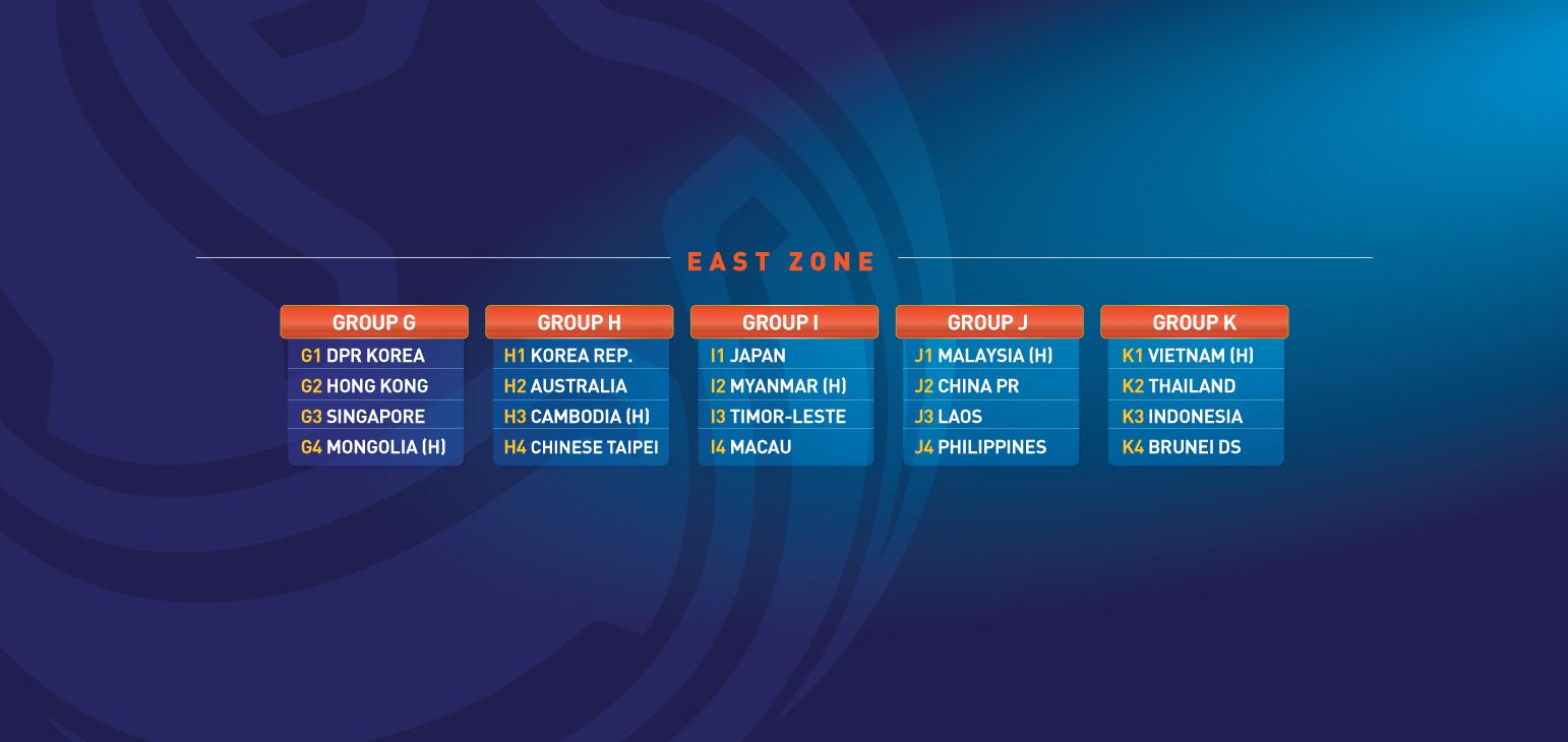 港足被編入G組,繼上屆外圍賽後再次面對北韓。 AFC圖片