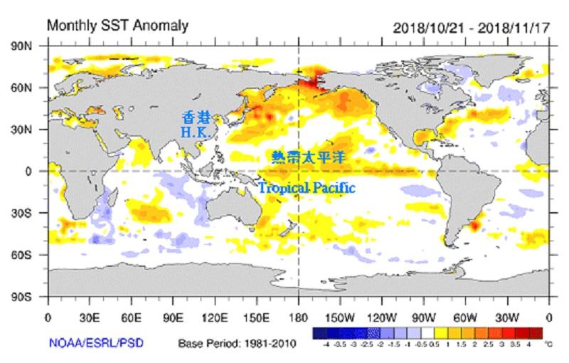 在過去個多月,赤道太平洋中部及東部明顯變暖,該區水溫在今年10月已超越正常範圍。