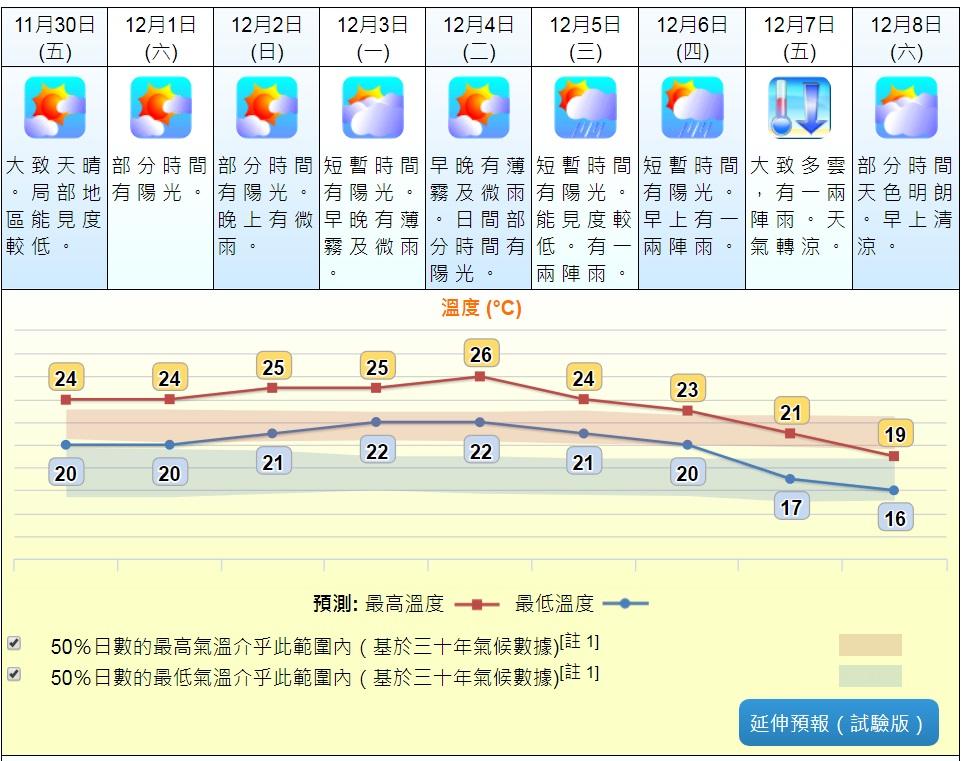 天文台預測下周乍暖還涼。