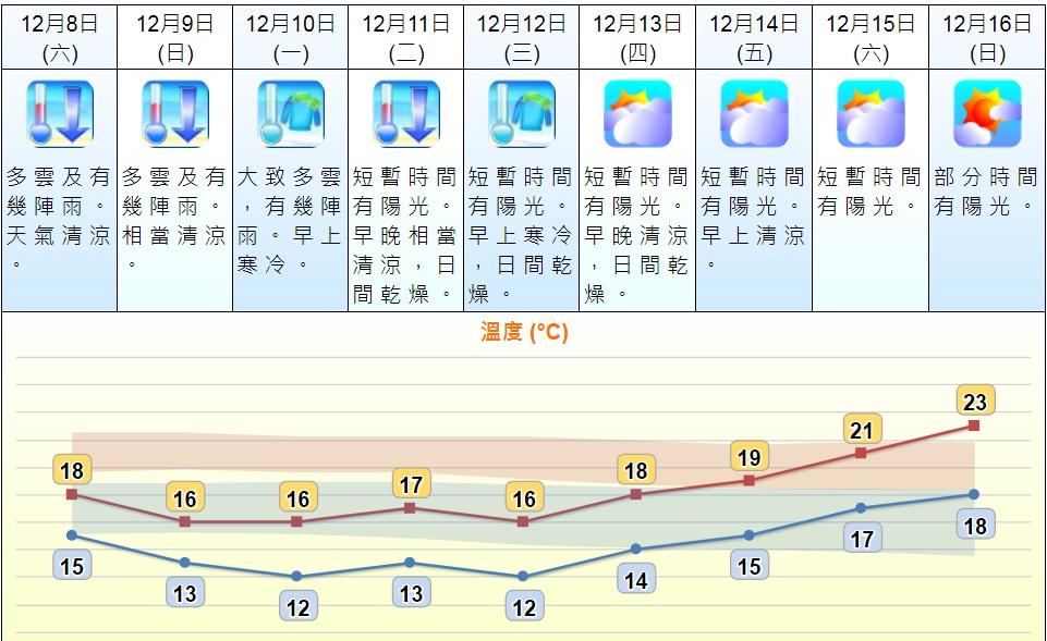 天文台九天天氣預報