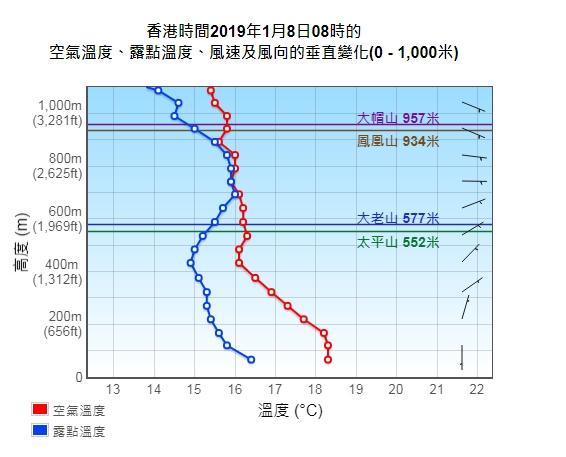 當空氣溫度及露點溫度接近,而且高度低於本港山峰,市民便有機會看到雲海。天文台