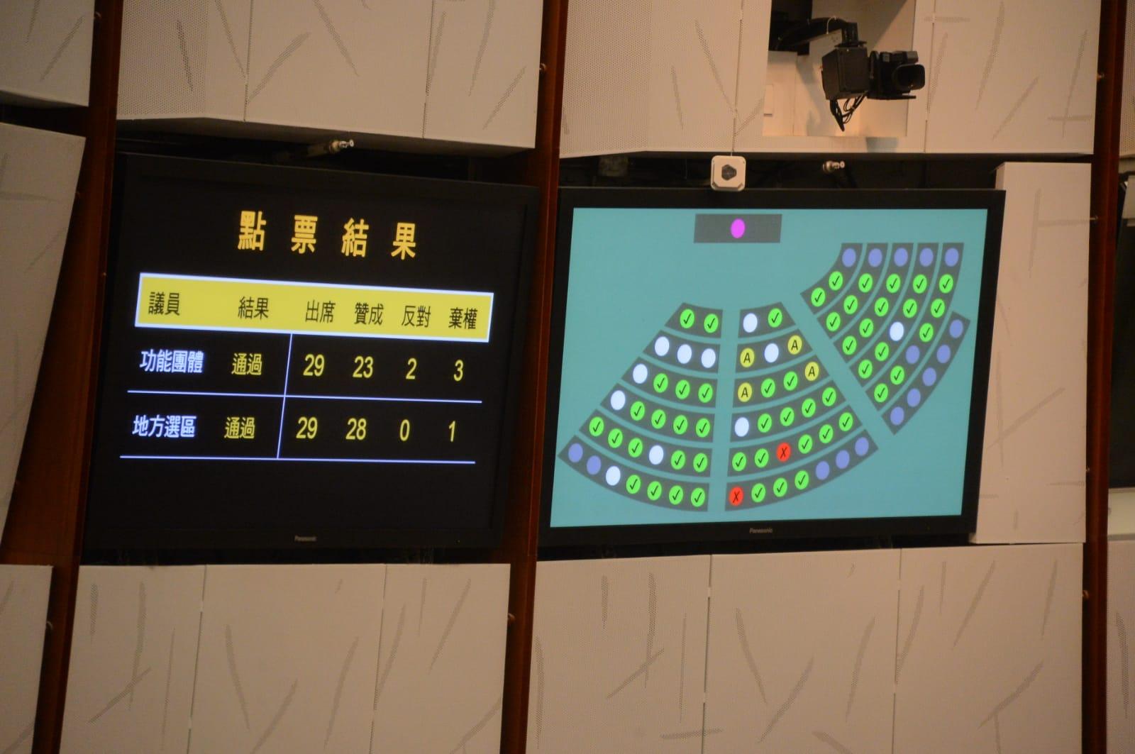 跨党派议员今早在立法会通过检讨综援计划。