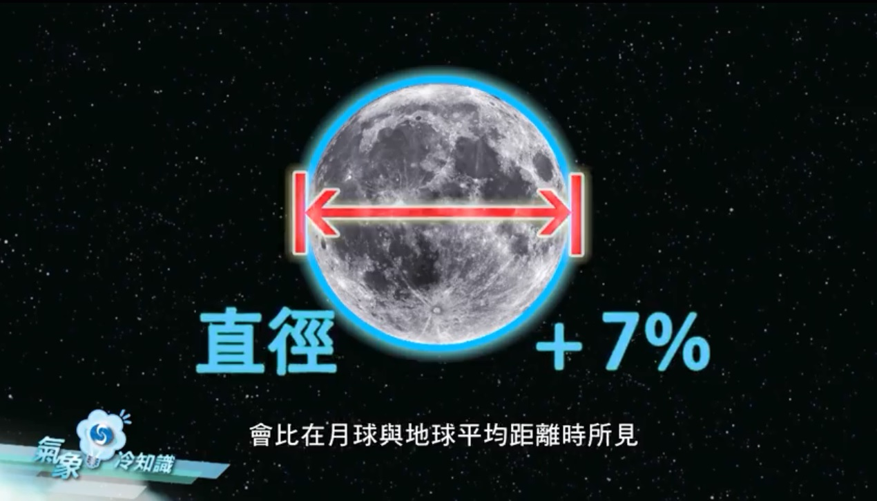 今晚月亮望上去会比平常大7%。天文台