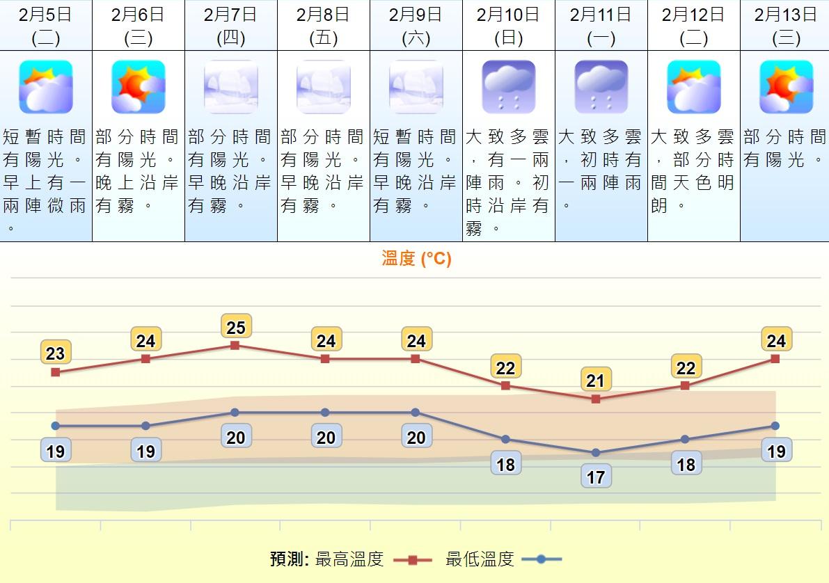 未來幾日最高氣溫徘徊23至25度。天文台天氣預報