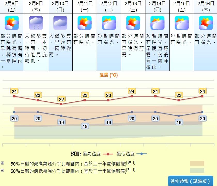 周末天氣稍涼。天文台圖片