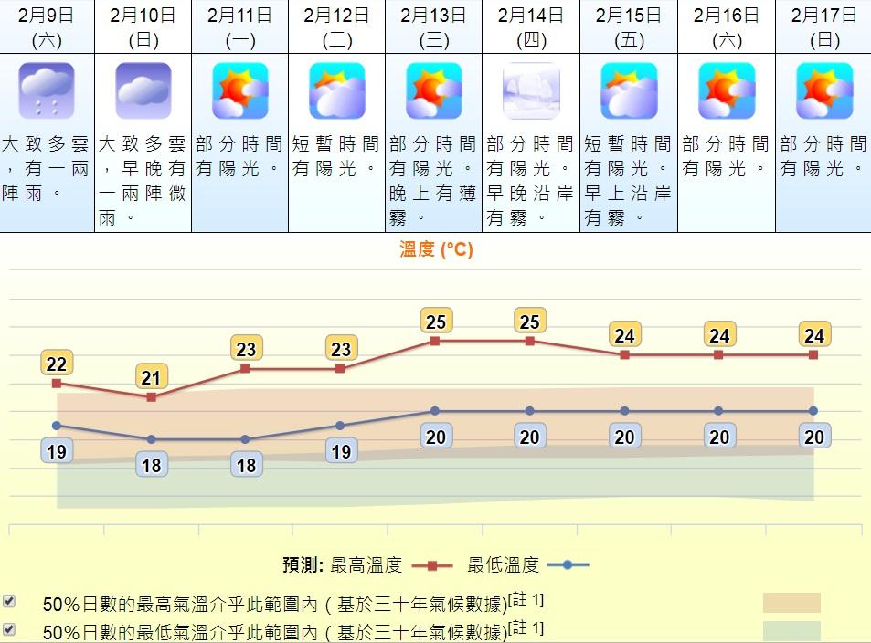 受東北季候風影響,週末及下週初天氣稍涼。天文台