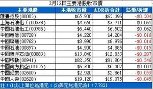 【ADR】普遍低收 匯控報65.396元