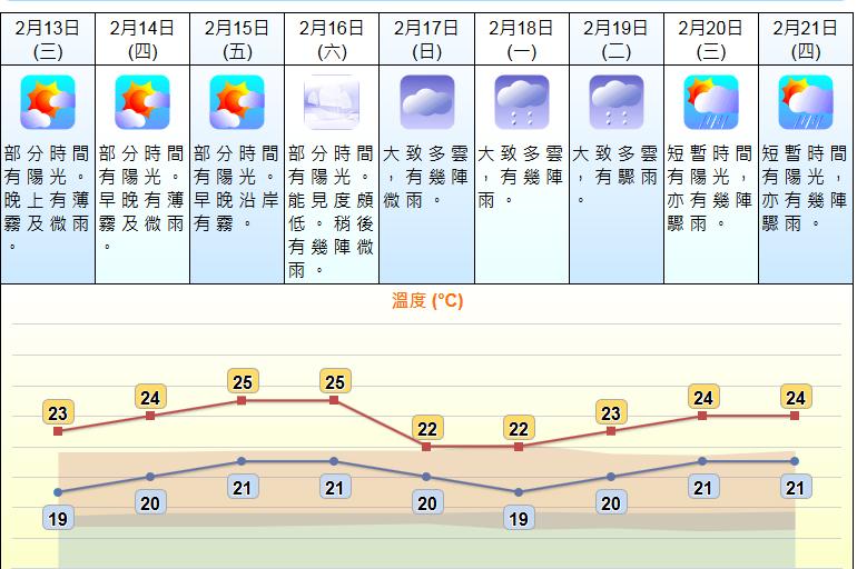 未來9日的天氣預測。 天文台網頁圖