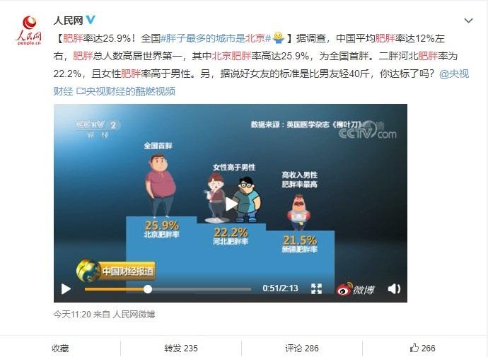人民日報官方微博發布了一則有關中國肥胖率調查影片。微博截圖