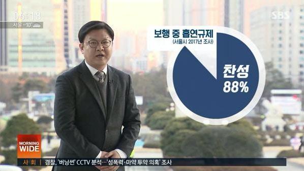 早前有民调指,88%民众赞成禁止行路吸烟行为。新闻截图