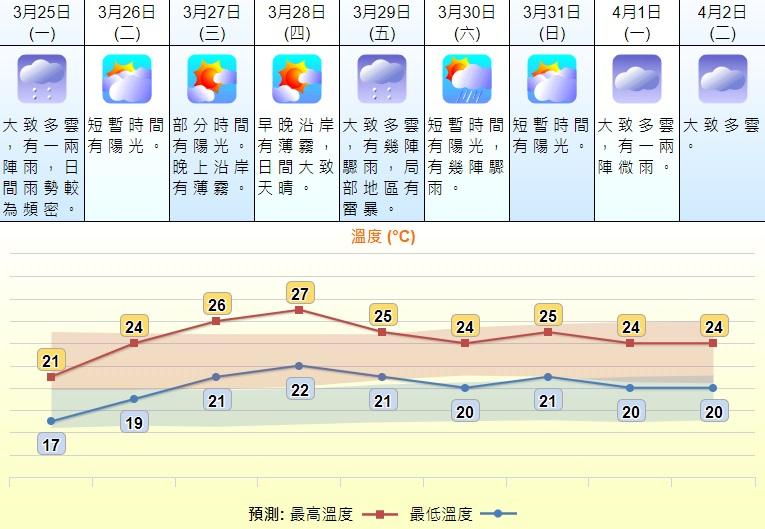 天氣會逐漸回暖。天文台預測