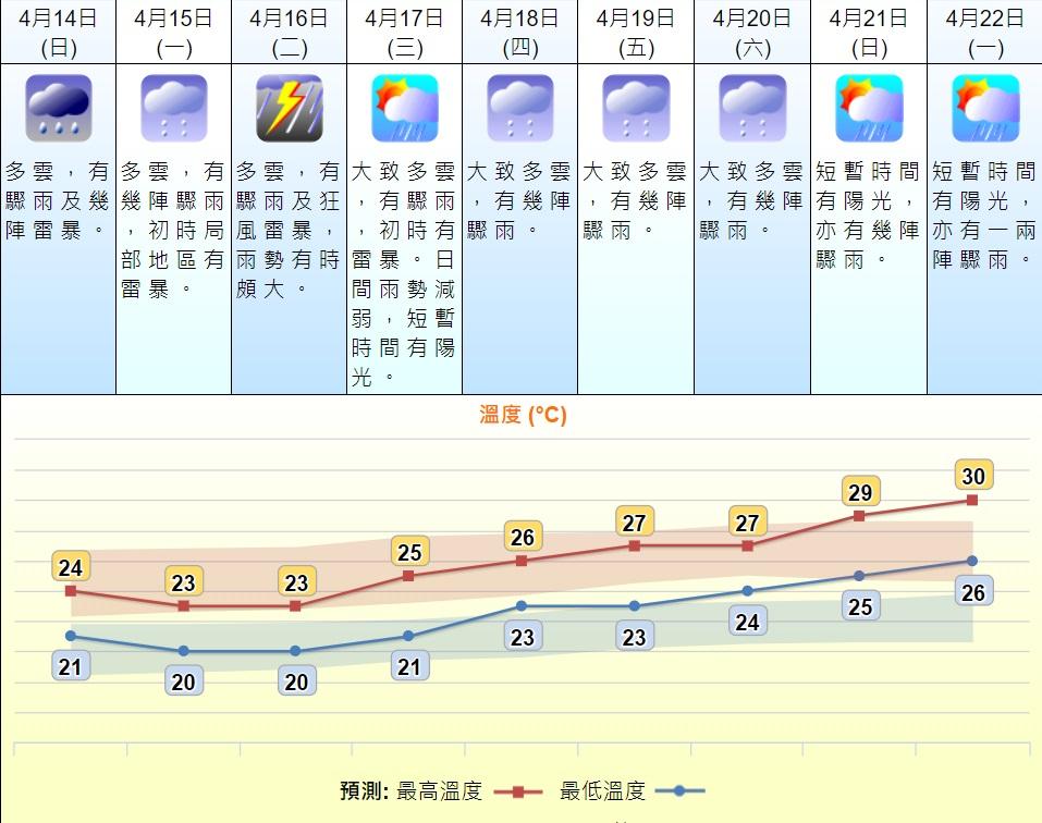 預測星期三天氣好轉。天文台預測