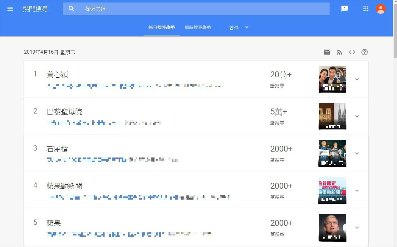 黃心穎搜尋次數突破20萬次。Google Trend