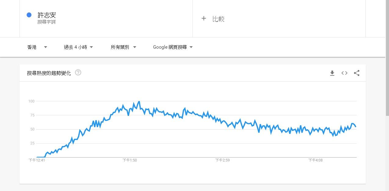 黃心穎及許志安的搜尋次數急劇飆升。Google Trend