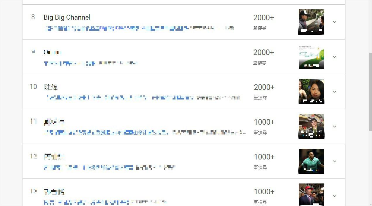 陳煒搜尋次數躋身十大。Google Trend