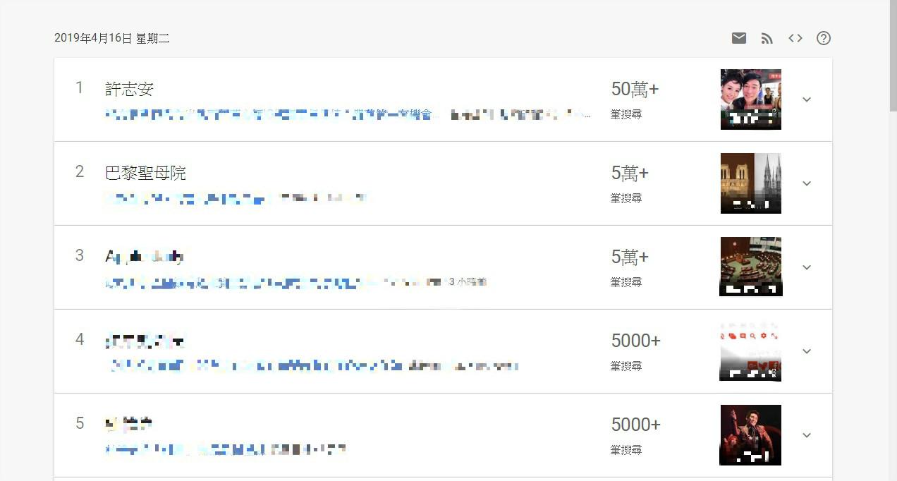許志安搜尋次數突破50萬次。Google Trend
