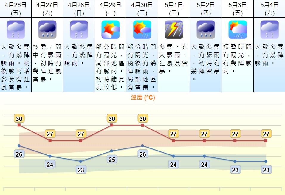 預測五一勞動節有狂風大雨及雷暴。天文台