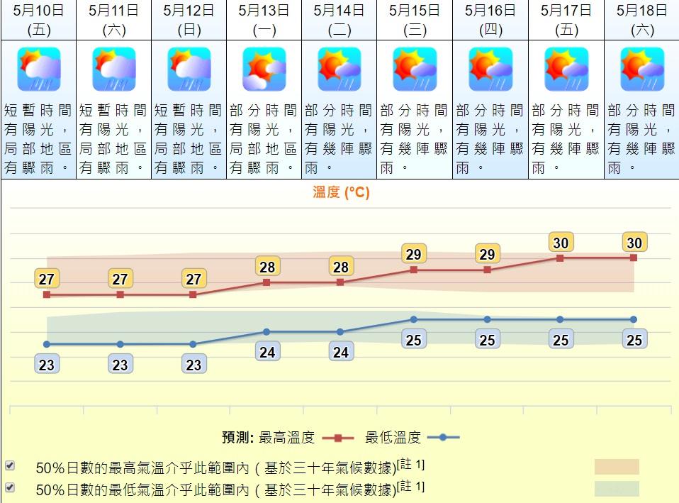 下周天氣轉為炎熱。天文台預測