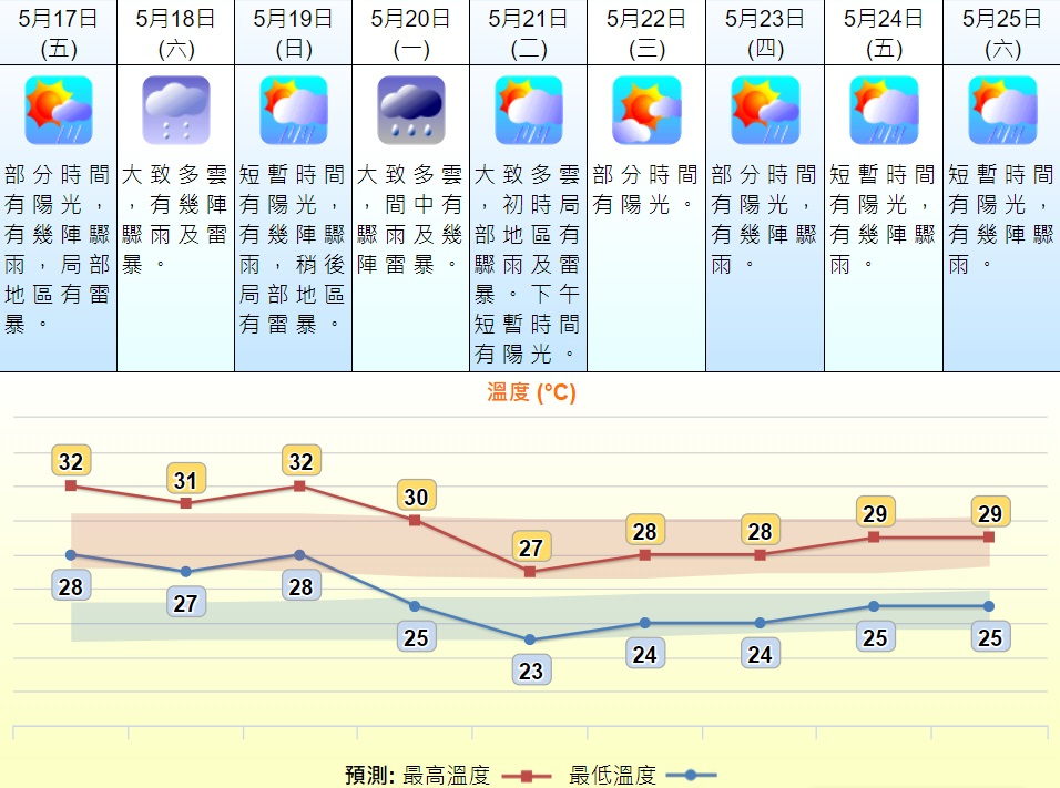下周二最低气温跌至23℃。天文台预测