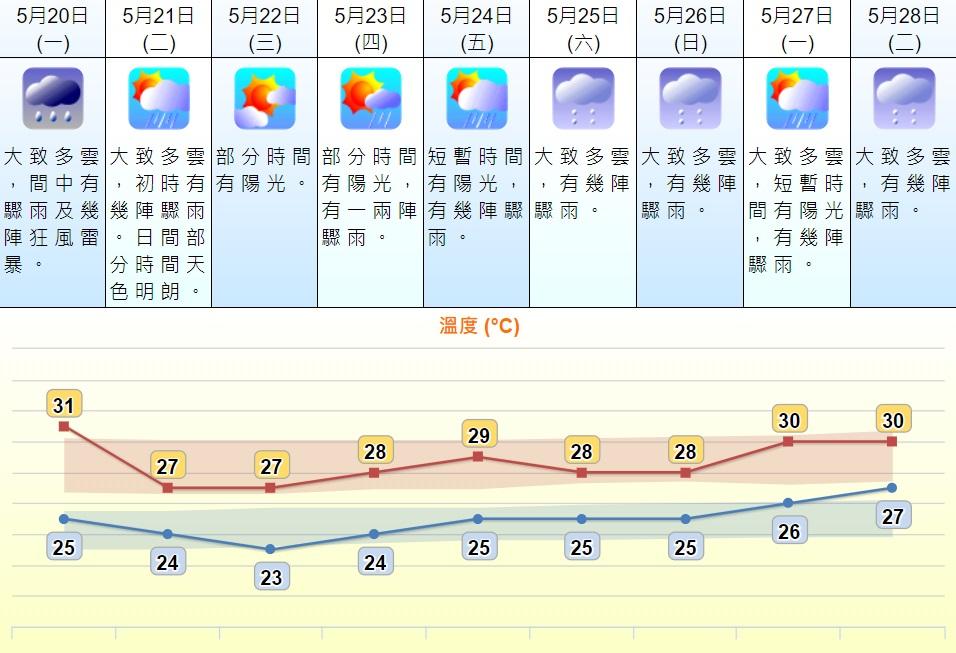 周三氣溫回落至23至27度。天文台