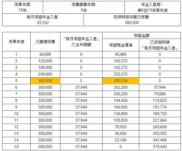 保險比較平台10Life以市面一款延期年金計劃(固定年期)為例,受保人為55歲男士,計算產品的保證金額。