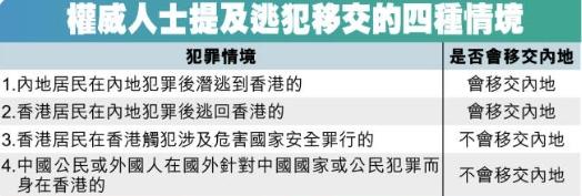權威人士指在港危害國家安全不被引渡。