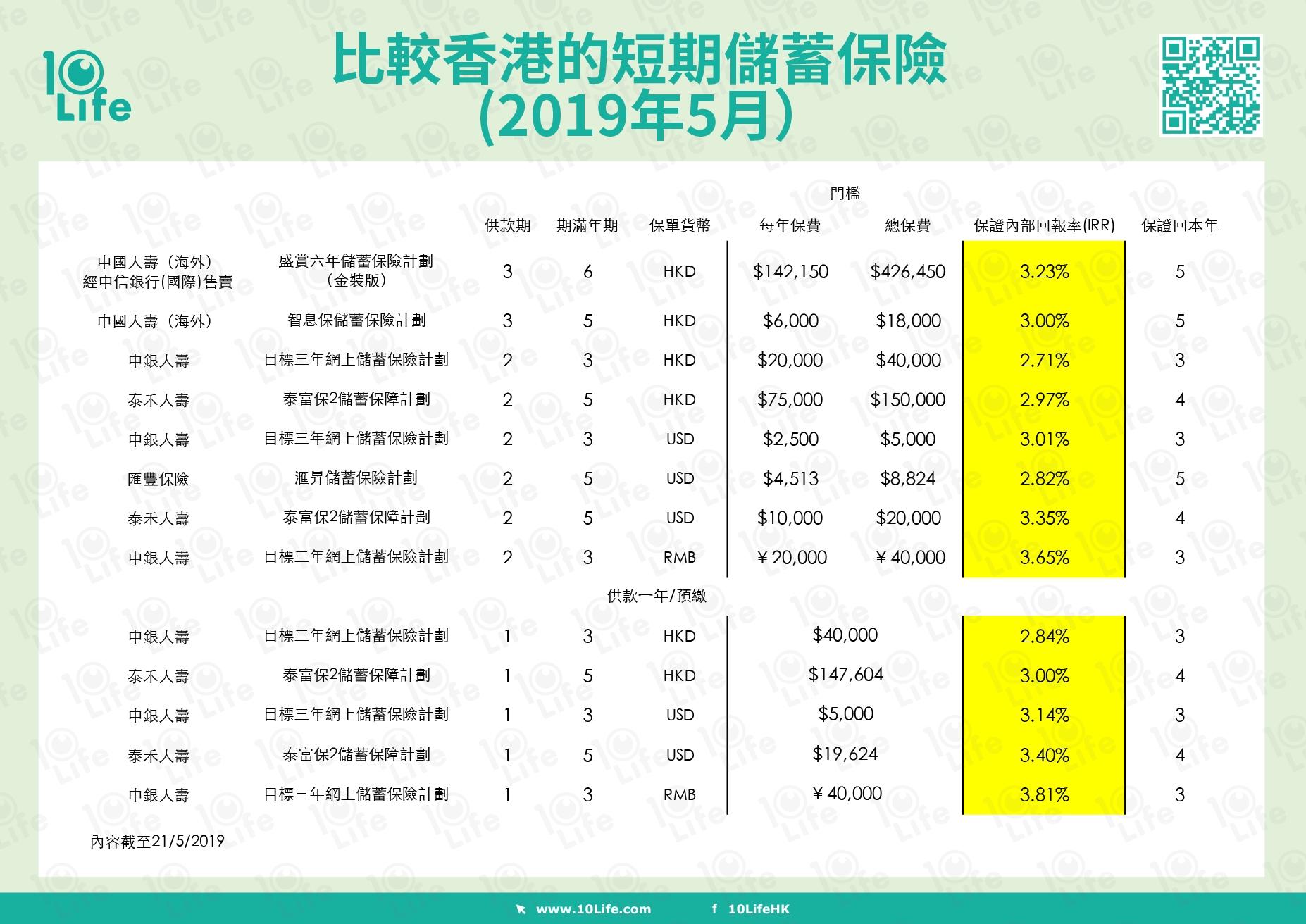 市場上的短期儲蓄保險,期滿年期大概3-6年,不同產品的保證內部回報率各有不同。