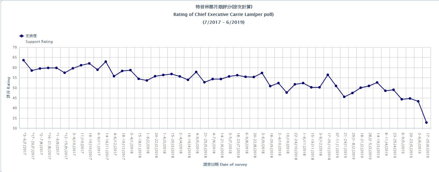 過去兩年,林鄭月娥支持度每況愈下。資料來源:港大民研