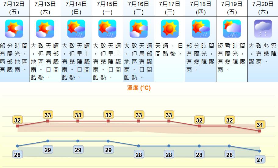 未來9日天氣預測。 天文台網頁截圖