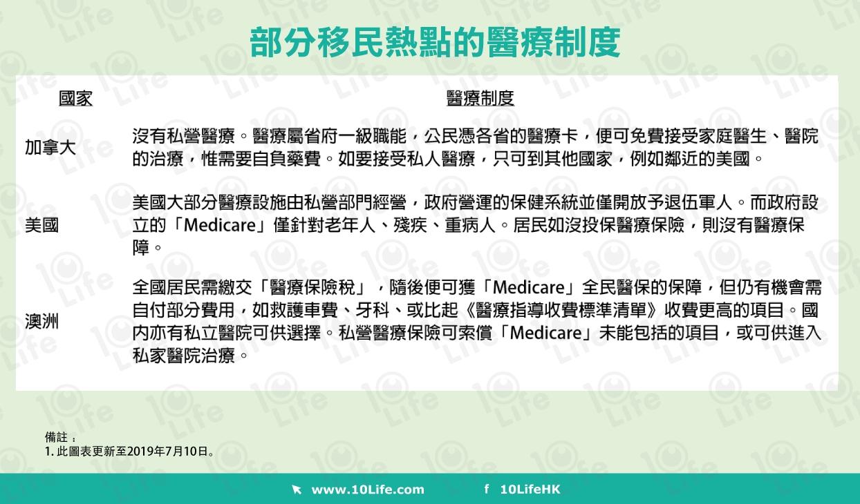各國醫療制度不同 香港醫保未必切合需要
