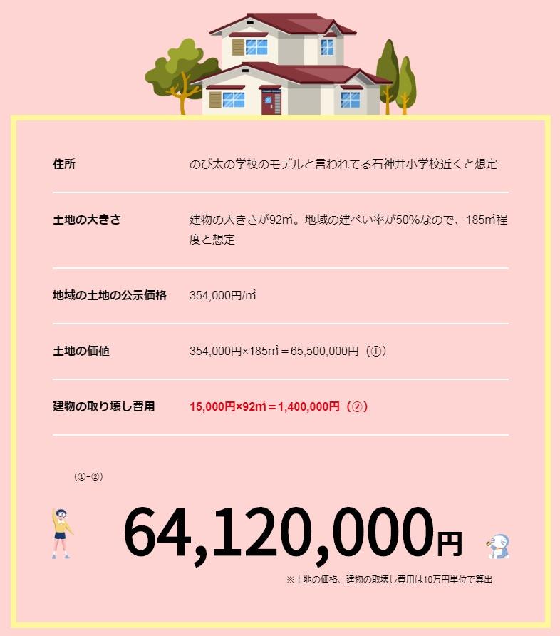 大雄的家值6,412萬円(約$481萬)。網圖