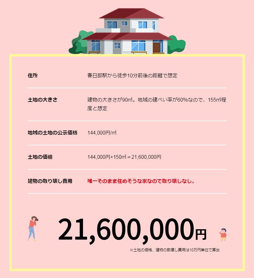 小新的家值2,160萬円(約$162萬)。網圖