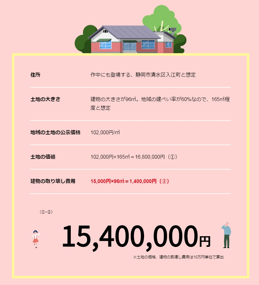 小丸子的家值1,540萬円(約$116萬)。網圖