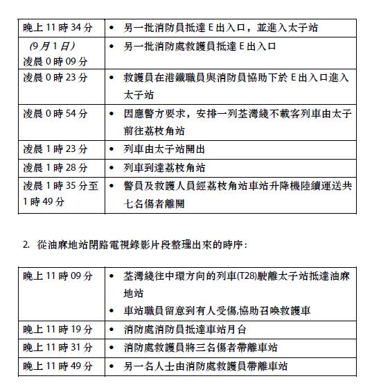 港鐵公布8.31當日的時序表(2)。 港鐵提供