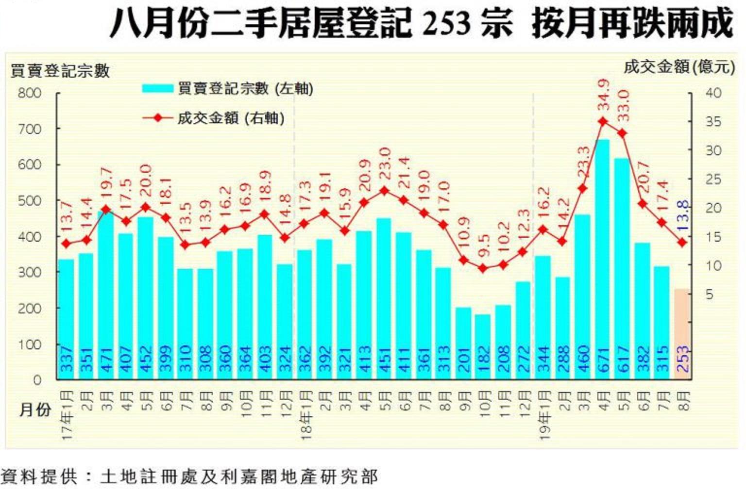 8月二手居屋登記僅253宗 近9個月最少
