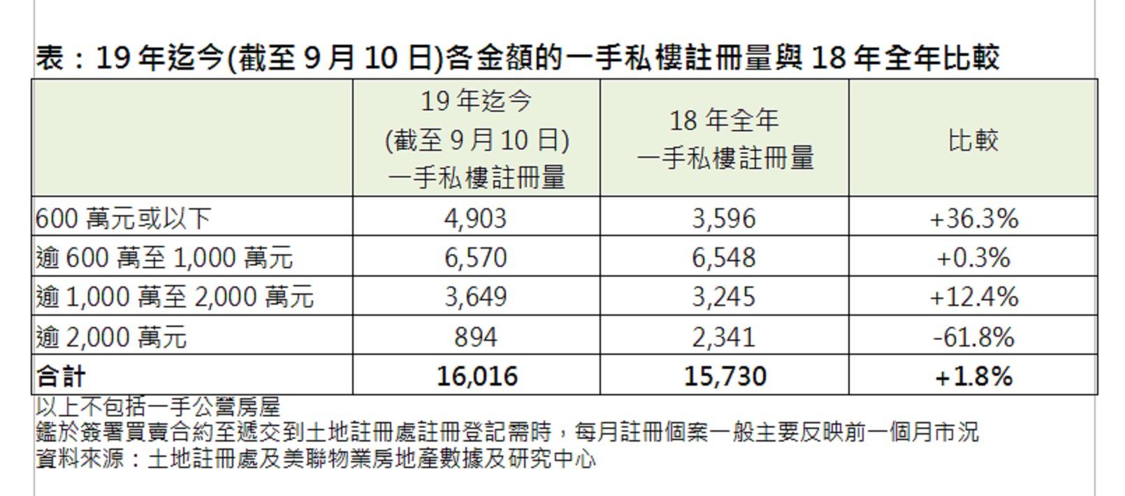 一手私樓註冊量破1.6萬宗超去年全年