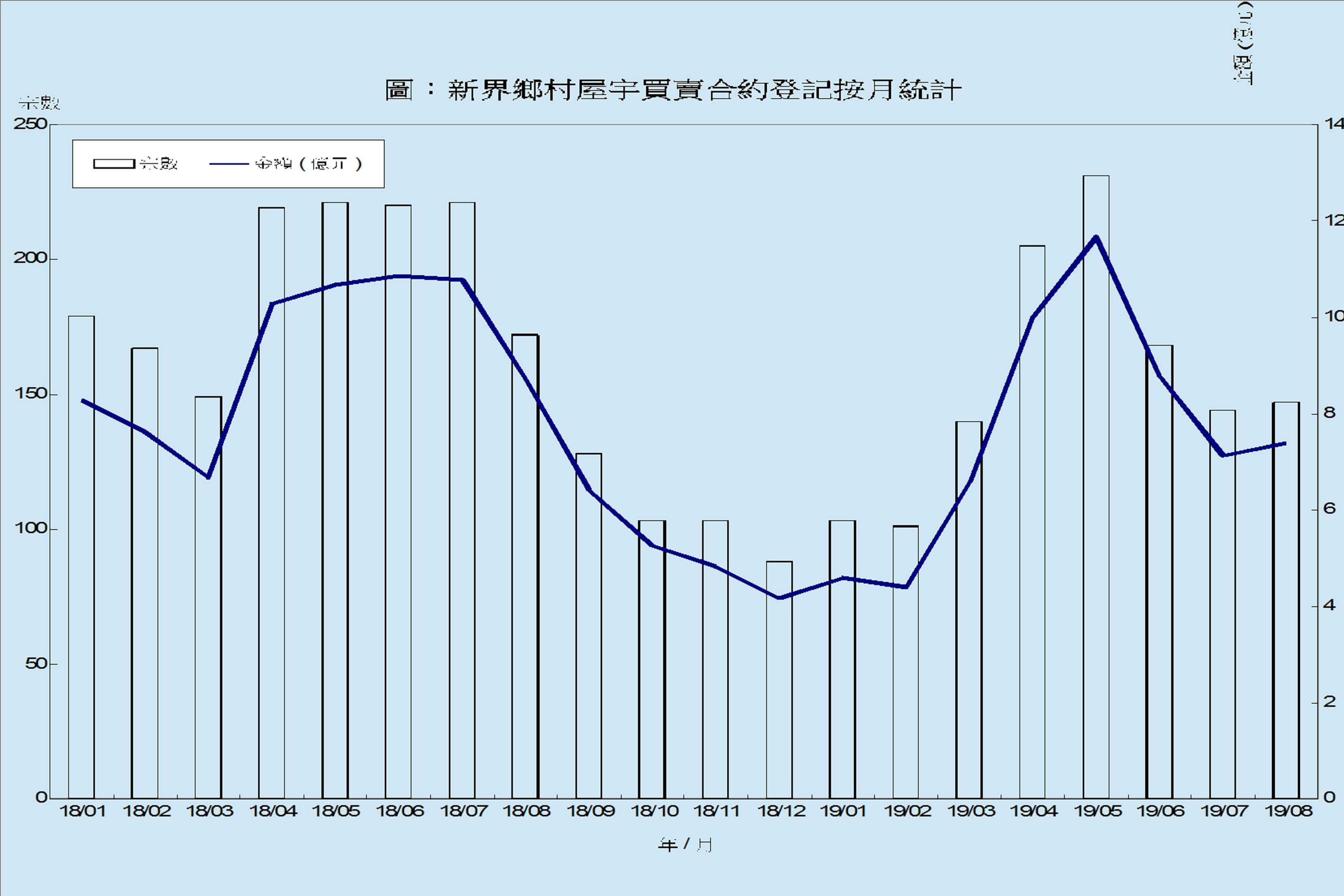 新界鄉村屋宇8月買賣登記量147宗 微升2.1%
