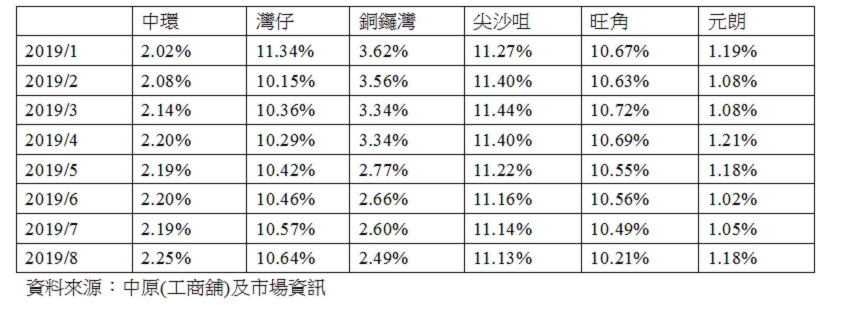 2019年各核心區商舖空置率