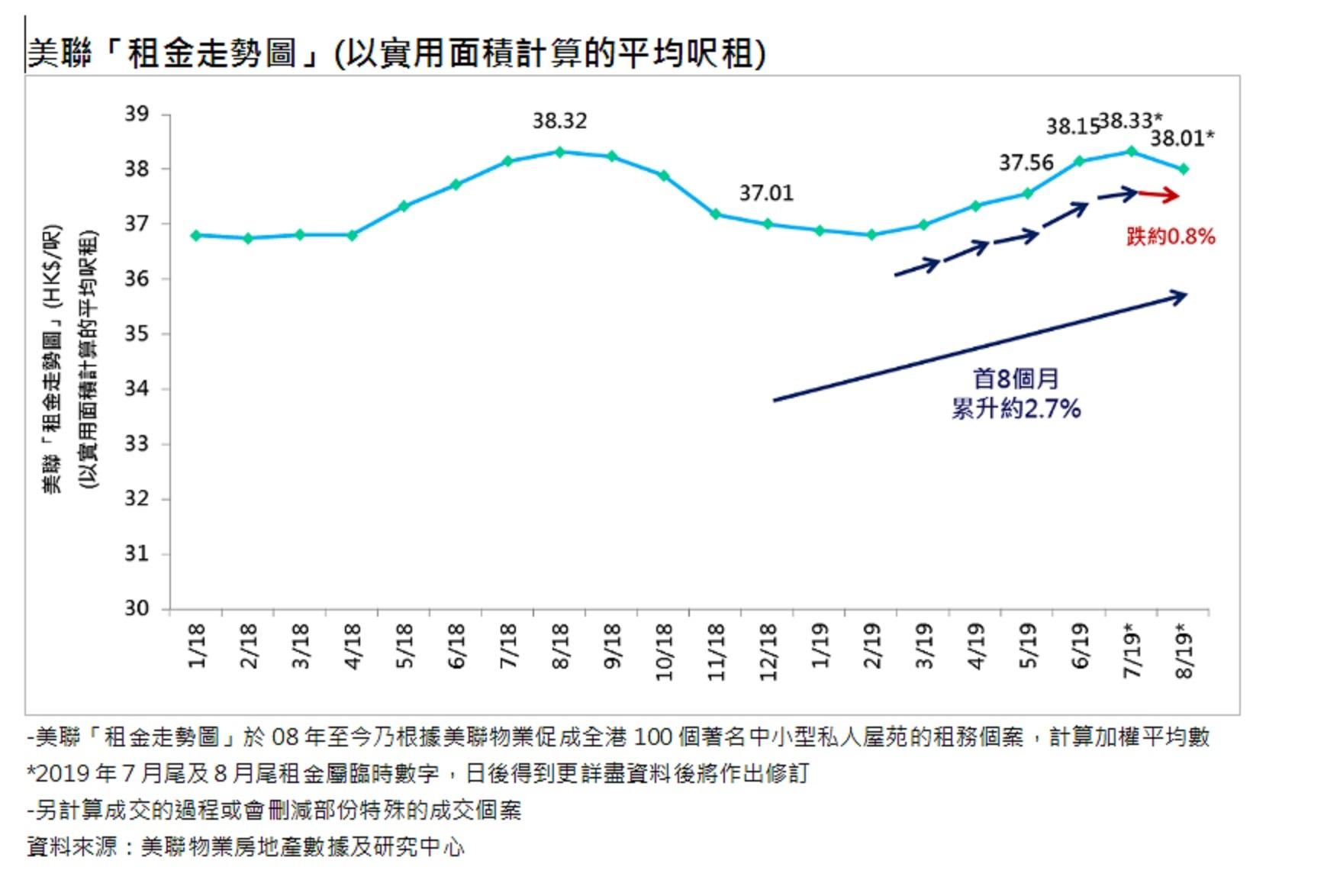 私樓租金連升5個月後回落0.8%