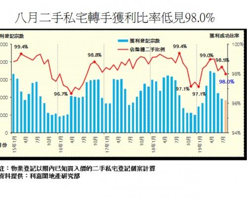 私宅轉手獲利比率僅98% 錄7個月新低