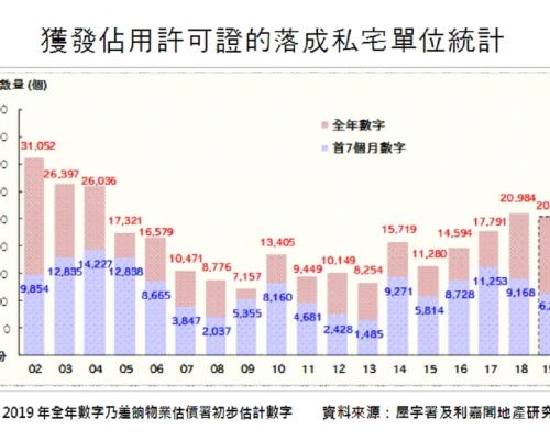 私宅竣工量按月急挫72%