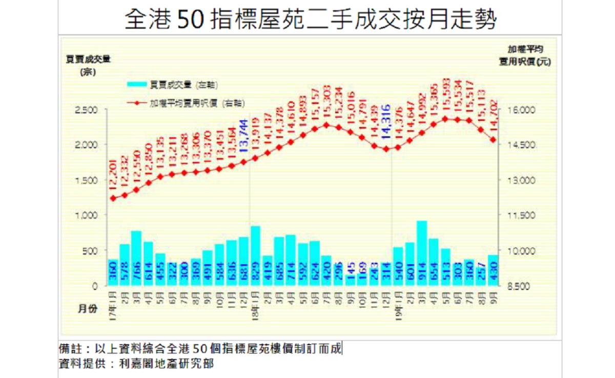 50屋苑9月平均呎價按月回落2.7%