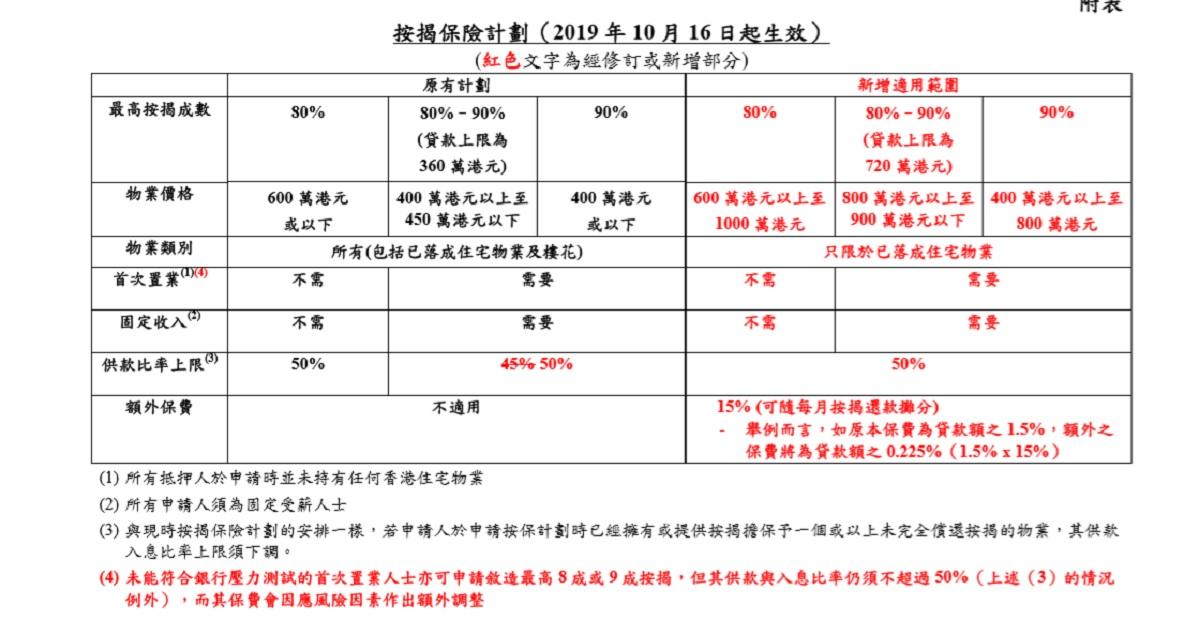 資料來源:香港按證保險